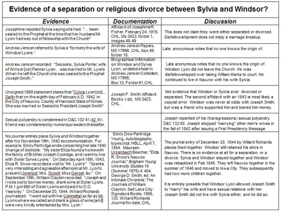 Evidence of Religious Divorce Sylvia & Windsor Lyon
