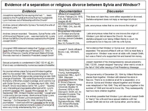 Evidence of Religious Divorce Sylvia & Windsor Lyon